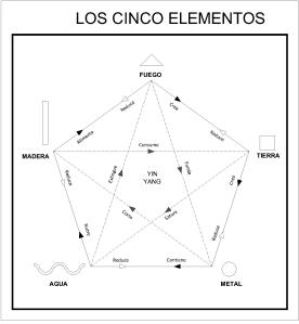 Los cinco elementos en el feng shui casa feng shui - Elemento tierra feng shui ...