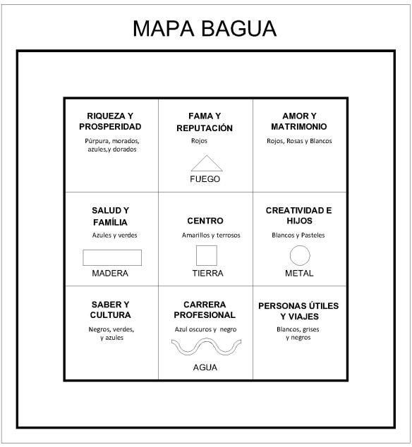 El mapa bagua y el feng shui casa feng shui for Como limpiar casa segun feng shui