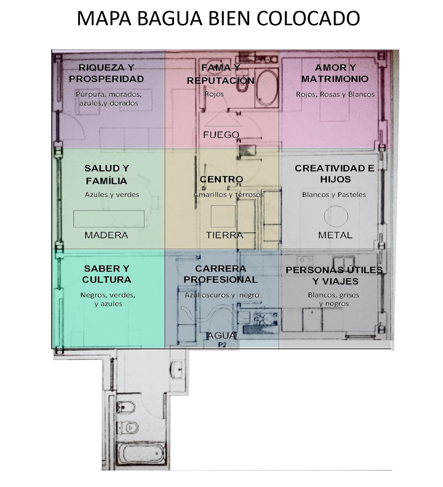 Ejemplo de como colocar correctamente el mapa bagua casa for Plano casa feng shui ideal
